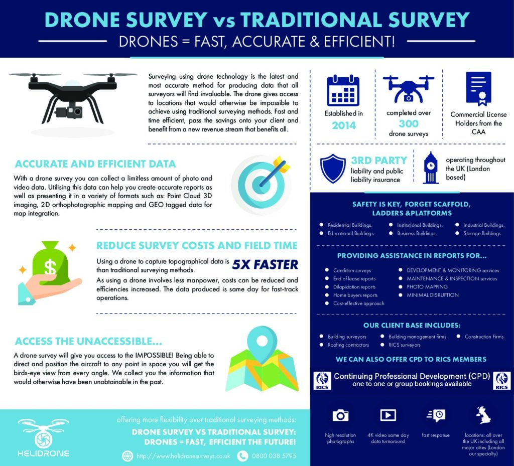 Helidrone Surveys infographic